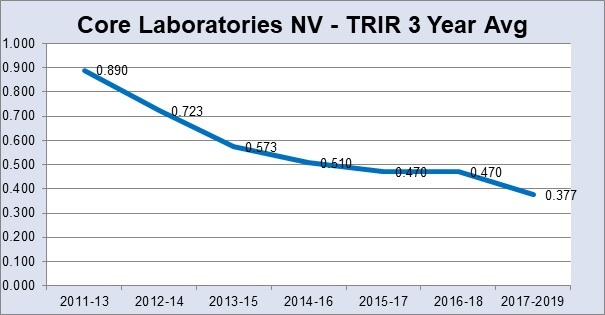 core laboratories  executive summary
