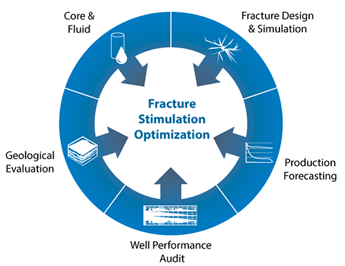 Fracture Stimulation Optimization