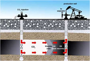 Enhanced Oil Recovery - EOR