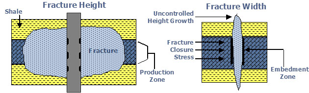 Hydraulic Fracture Design