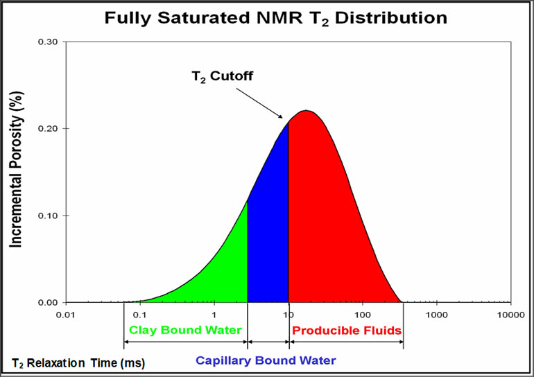 NMR T2 Distribution
