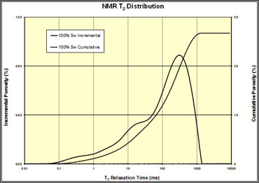 NMR Rock Typing