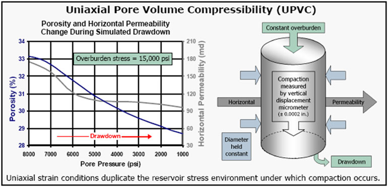 Pore Volume Compressibility