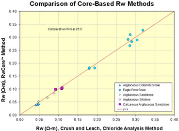 RwCore Core-Base Comparison