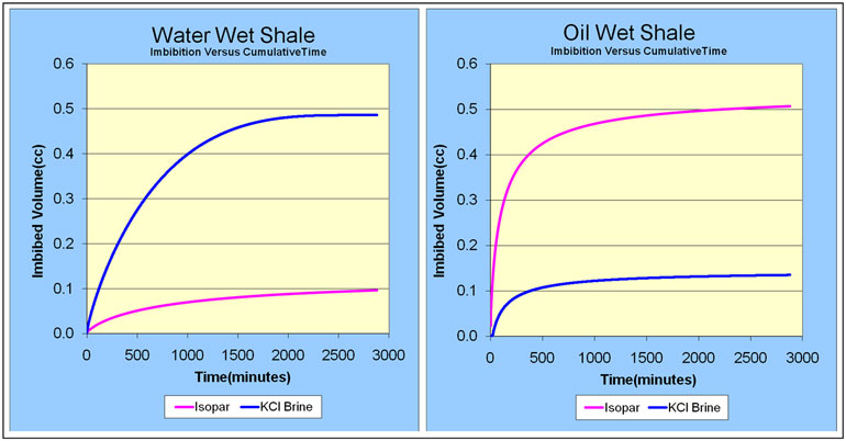 Shale Comparative Wetting Affinity