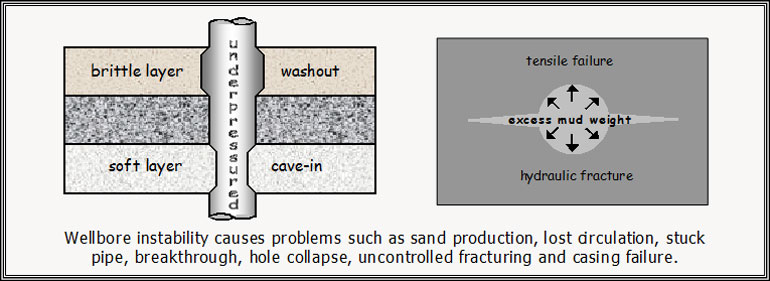 Wellbore Stability and Sand Control
